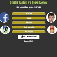 Dmitri Yashin vs Oleg Baklov h2h player stats