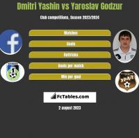 Dmitri Yashin vs Yaroslav Godzur h2h player stats