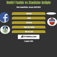 Dmitri Yashin vs Stanislav Antipin h2h player stats