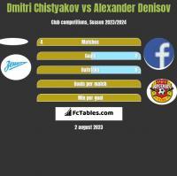 Dmitri Chistyakov vs Alexander Denisov h2h player stats