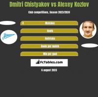 Dmitri Chistyakov vs Alexey Kozlov h2h player stats