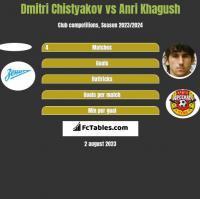 Dmitri Chistyakov vs Anri Khagush h2h player stats