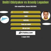 Dmitri Chistyakov vs Arseniy Logashov h2h player stats