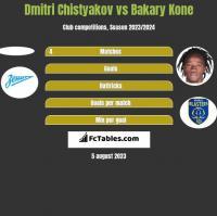 Dmitri Chistyakov vs Bakary Kone h2h player stats
