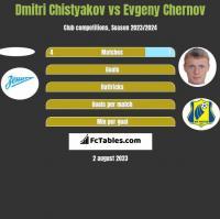 Dmitri Chistyakov vs Evgeny Chernov h2h player stats