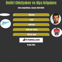 Dmitri Chistyakov vs Giya Grigalava h2h player stats