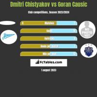 Dmitri Chistyakov vs Goran Causic h2h player stats