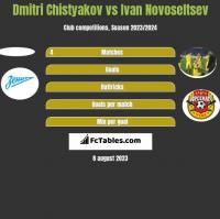 Dmitri Chistyakov vs Ivan Novoseltsev h2h player stats
