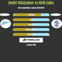 Dmitri Chistyakov vs Kirill Zaika h2h player stats