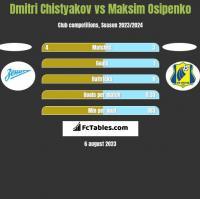 Dmitri Chistyakov vs Maksim Osipenko h2h player stats