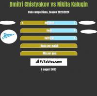 Dmitri Chistyakov vs Nikita Kalugin h2h player stats