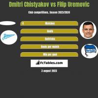 Dmitri Chistyakov vs Filip Uremovic h2h player stats