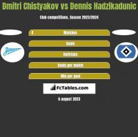 Dmitri Chistyakov vs Dennis Hadzikadunic h2h player stats