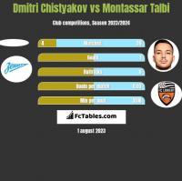 Dmitri Chistyakov vs Montassar Talbi h2h player stats