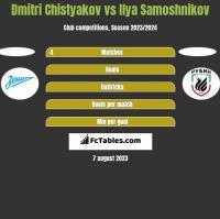 Dmitri Chistyakov vs Ilya Samoshnikov h2h player stats