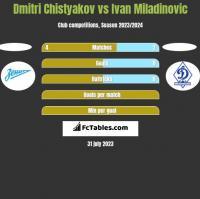 Dmitri Chistyakov vs Ivan Miladinovic h2h player stats