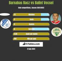 Barnabas Racz vs Balint Vecsei h2h player stats