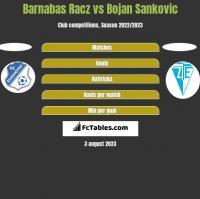 Barnabas Racz vs Bojan Sankovic h2h player stats