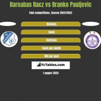 Barnabas Racz vs Branko Pauljevic h2h player stats