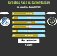 Barnabas Racz vs Daniel Gazdag h2h player stats