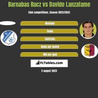 Barnabas Racz vs Davide Lanzafame h2h player stats