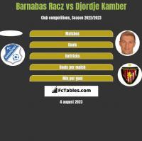 Barnabas Racz vs Djordje Kamber h2h player stats