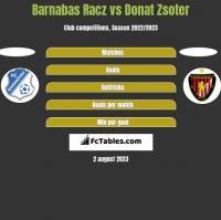 Barnabas Racz vs Donat Zsoter h2h player stats