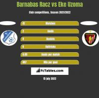 Barnabas Racz vs Eke Uzoma h2h player stats