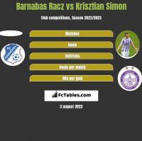 Barnabas Racz vs Krisztian Simon h2h player stats