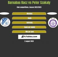 Barnabas Racz vs Peter Szakaly h2h player stats