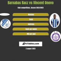 Barnabas Racz vs Vincent Onovo h2h player stats
