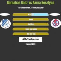 Barnabas Racz vs Barna Kesztyus h2h player stats