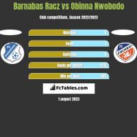 Barnabas Racz vs Obinna Nwobodo h2h player stats