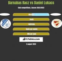 Barnabas Racz vs Daniel Lukacs h2h player stats