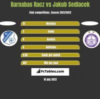 Barnabas Racz vs Jakub Sedlacek h2h player stats