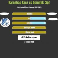 Barnabas Racz vs Dominik Cipf h2h player stats