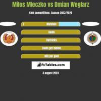 Milos Mleczko vs Damian Węglarz h2h player stats