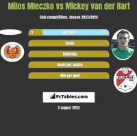 Milos Mleczko vs Mickey van der Hart h2h player stats
