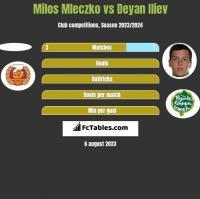 Milos Mleczko vs Deyan Iliev h2h player stats