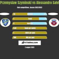 Przemyslaw Szyminski vs Alessandro Salvi h2h player stats