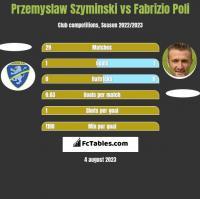 Przemyslaw Szyminski vs Fabrizio Poli h2h player stats