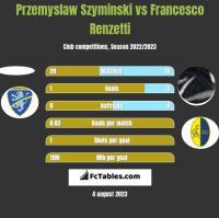 Przemyslaw Szyminski vs Francesco Renzetti h2h player stats