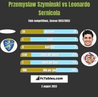 Przemyslaw Szyminski vs Leonardo Sernicola h2h player stats