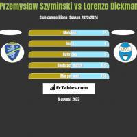 Przemyslaw Szyminski vs Lorenzo Dickman h2h player stats