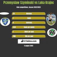 Przemyslaw Szyminski vs Luka Krajnc h2h player stats