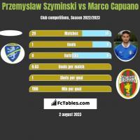 Przemyslaw Szyminski vs Marco Capuano h2h player stats