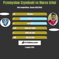 Przemyslaw Szyminski vs Marco Crimi h2h player stats