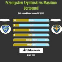 Przemyslaw Szyminski vs Massimo Bertagnoli h2h player stats