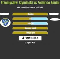 Przemyslaw Szyminski vs Federico Bonini h2h player stats