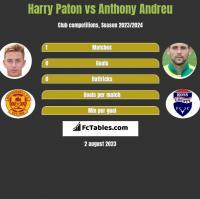 Harry Paton vs Anthony Andreu h2h player stats